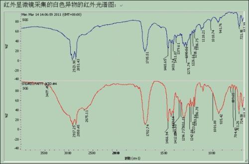红外光谱分析